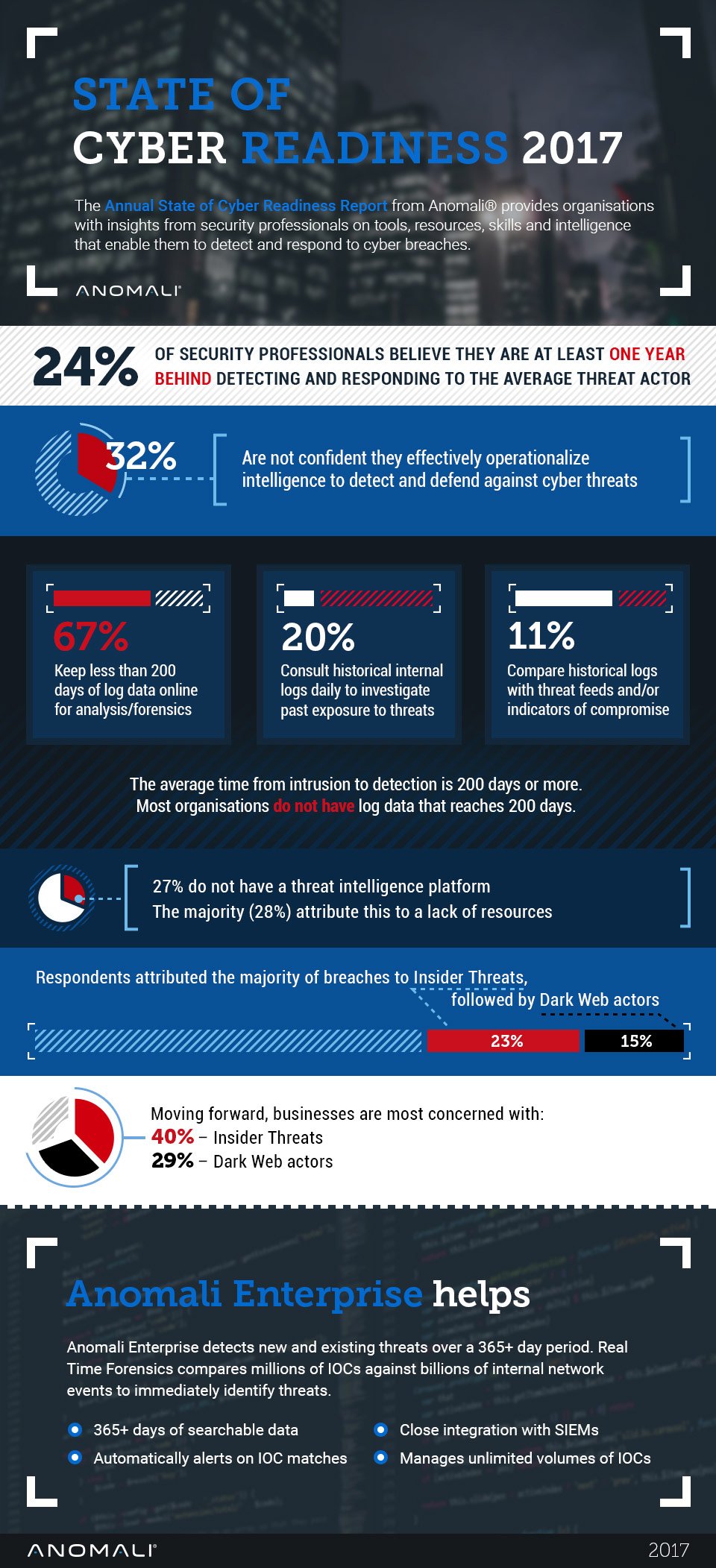 State of Cyber Readiness 2017
