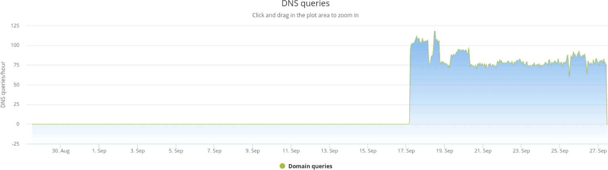 "DNS queries for ""update.iap5u1rbety6vifaxsi9vovnc9jjay2l[.]com"" in September 2019. The requests are around 75 requests per hour."