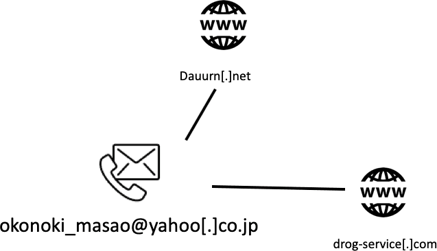Domains registered with email address okonoki_masao[at]yahoo[.]co.jp