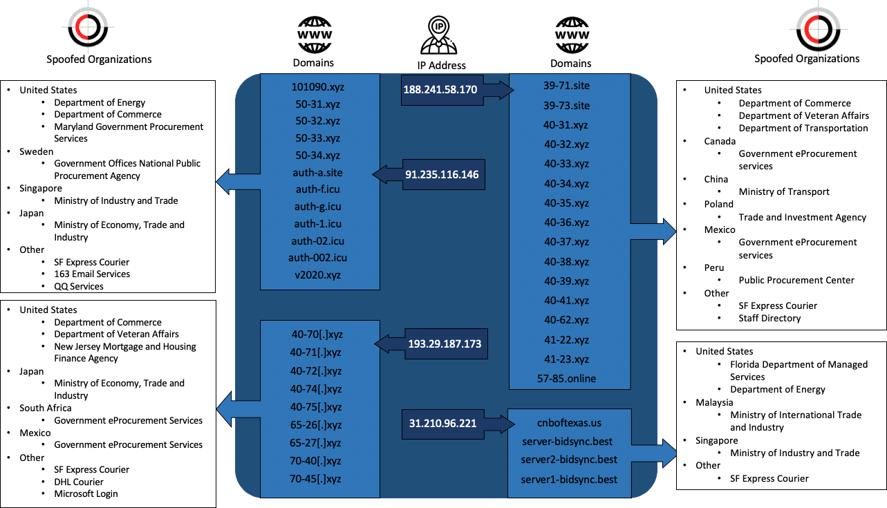 Infrastructure overview for spoofed organisations