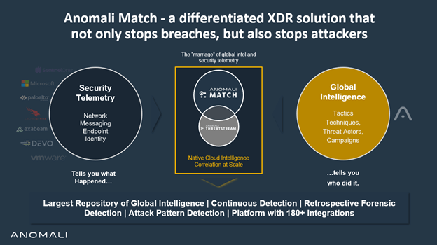 Thanks to Our Employees, Customers, and Partners, We Are Racing Ahead with Cloud XDR Innovations