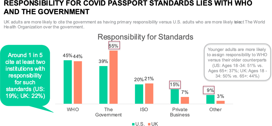 Responsibility for COVID Passport Standards Lies with WHO and the Government