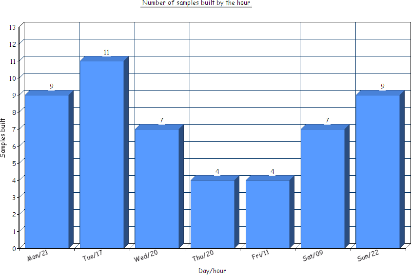 Number of Samples Built by the Hour