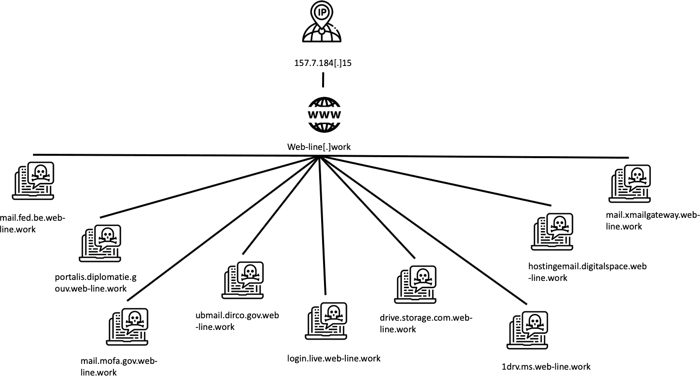 An overview of phishing sites associated with the domain web-line[.]work