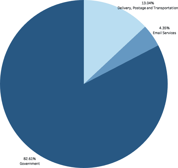 Pie chart showing the number of spoofed organisations by industry