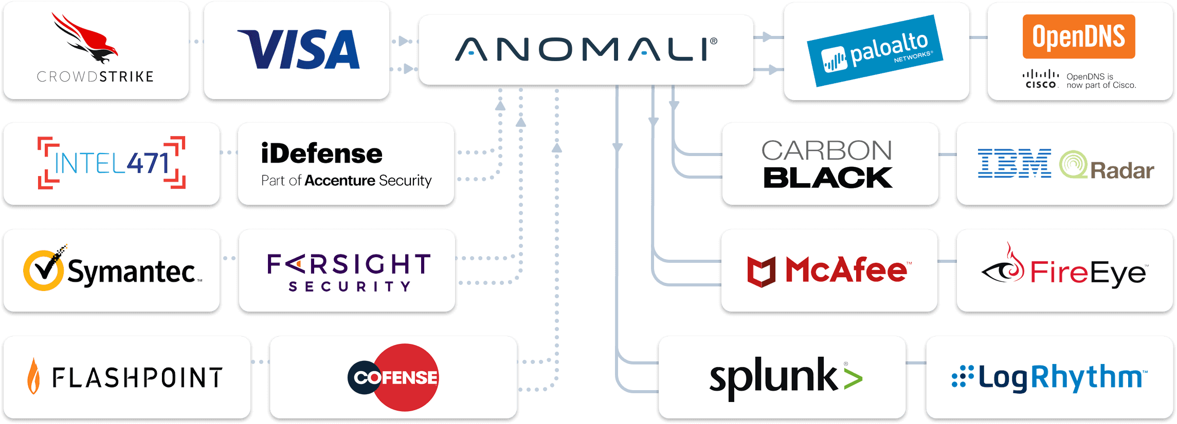 Anomali partner integrations