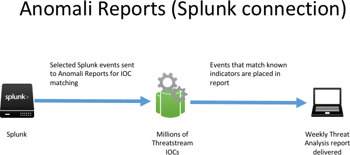Anomali Reports: Analyse Splunk Events To See If You've Been