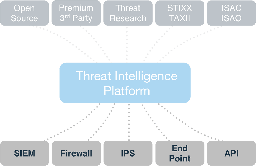 Threat Intelligence Integrations